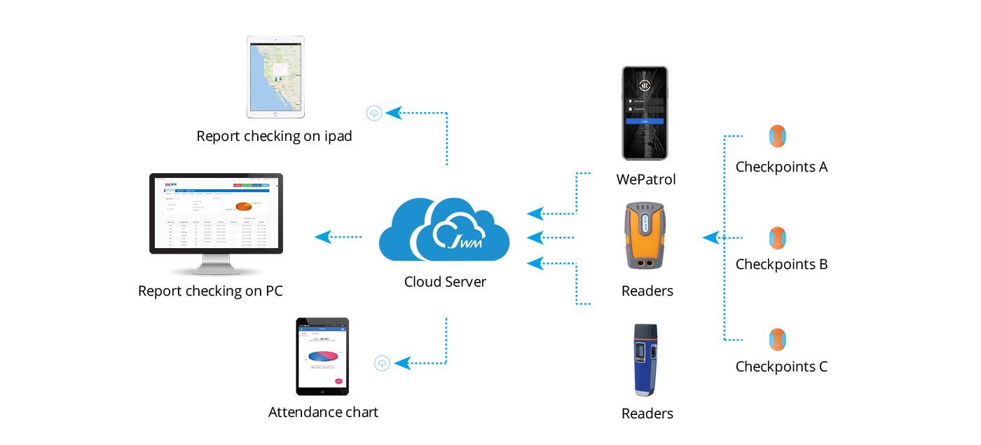 Cloud Software Working Flow